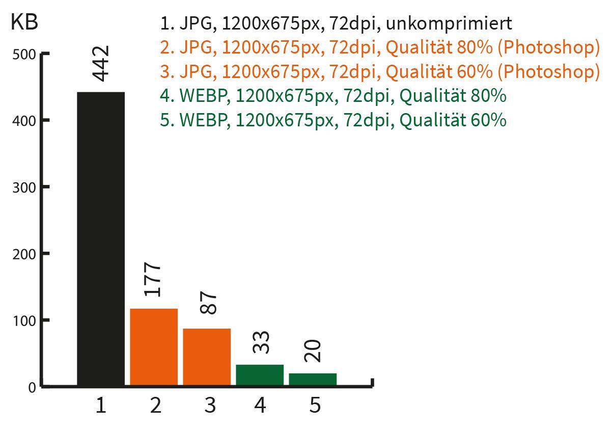 Wie man das WebP Format nutzt | Größenvergleich