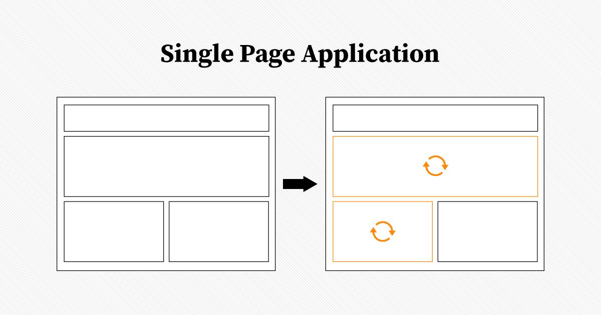 Singple Page Application - Veranschaulichung des Nachladens von Teilbereichen