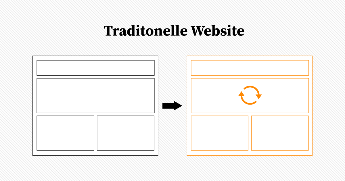 Singple Page Application - Wie die traditionelle Website funktioniert
